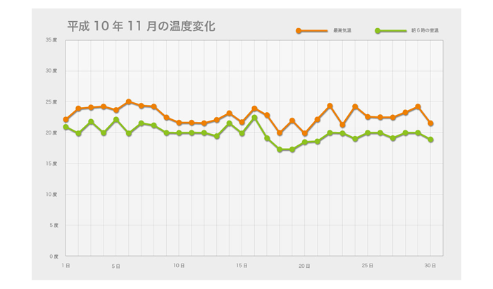 平成10年11月の温度変化