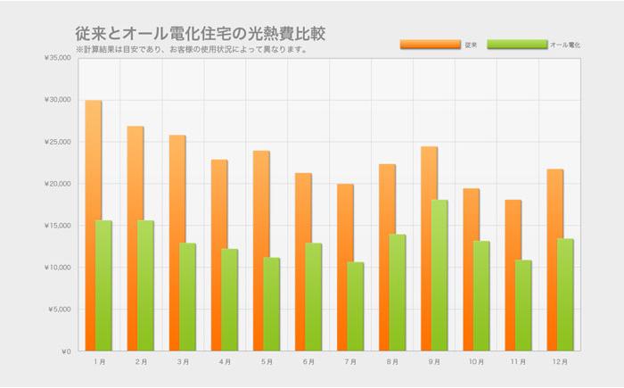 従来とオール電化住宅の光熱費比較